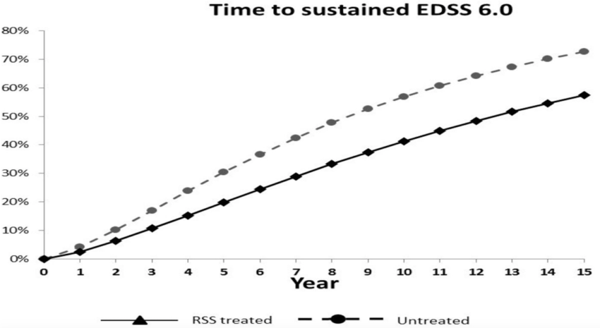 graph showing time to EDSS